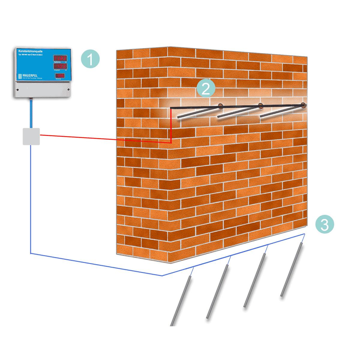Gut gemocht Mauertrocknung durch aktive Elektroosmose | Mauertrockenlegung HI69